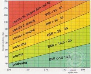 bmi graf