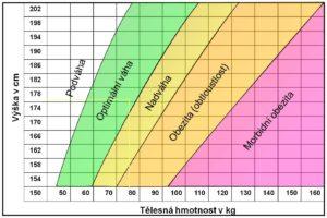 bmi graf 2